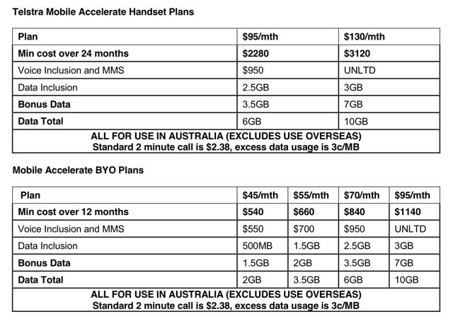 Telstra Promo Codes and Deals
