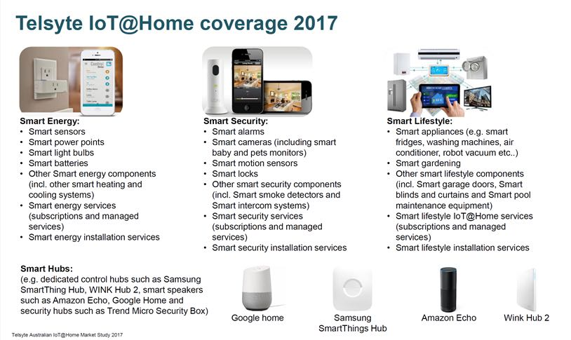 Internet of Things home automation market set to explode in value in