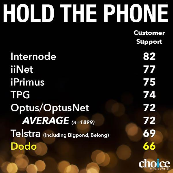 Customers slams Telstra in Choice internet satisfaction survey