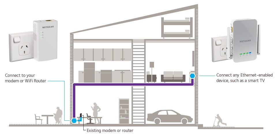 Netgear Powerline Wi-Fi review - the range extender that